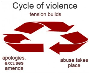 Image By moggs oceanlane (Flickr: Abuse: cycle of violence) [CC-BY-2.0 (http://creativecommons.org/licenses/by/2.0)], via Wikimedia Commons