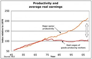 Productivity and average real earnings, 1947-2008. Graphic by U.S. Department of Labor, Bureau of Labor Statistics [Public domain], via Wikimedia Commons