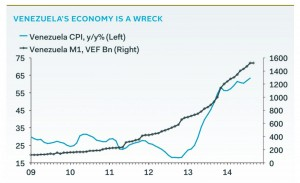 Venezuela's consumer price index. Graph by Pantheon Macroeconomics