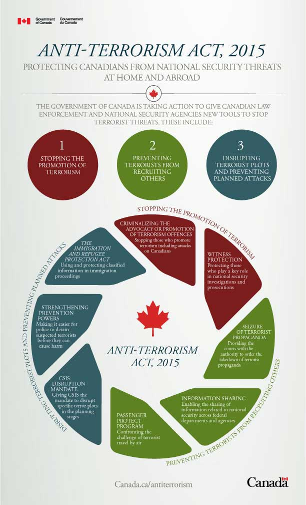Graphic by Government of Canada